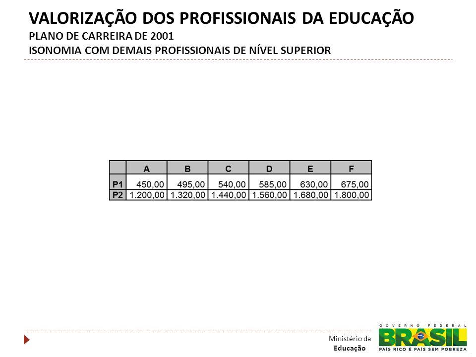 VALORIZAÇÃO DOS PROFISSIONAIS DA EDUCAÇÃO PLANO DE CARREIRA DE 2001 ISONOMIA COM DEMAIS PROFISSIONAIS DE NÍVEL SUPERIOR