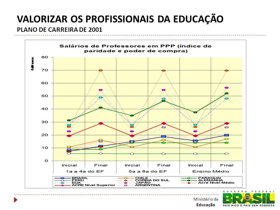 VALORIZAR OS PROFISSIONAIS DA EDUCAÇÃO PLANO DE CARREIRA DE 2001