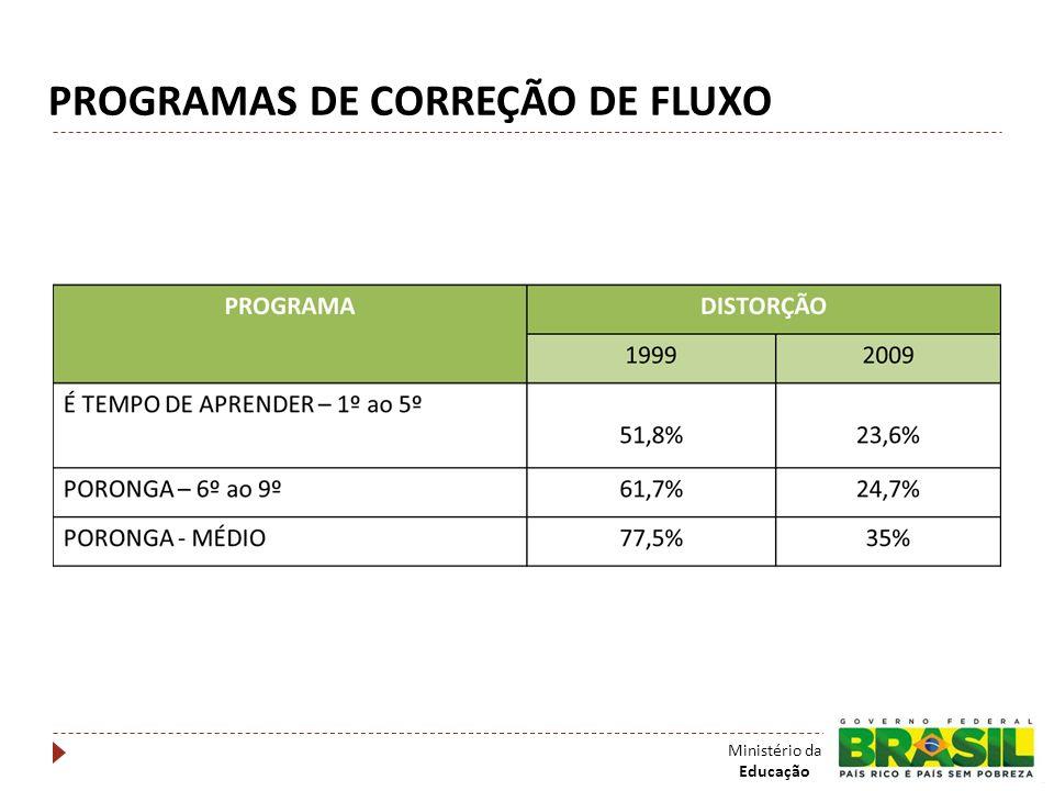PROGRAMAS DE CORREÇÃO DE FLUXO