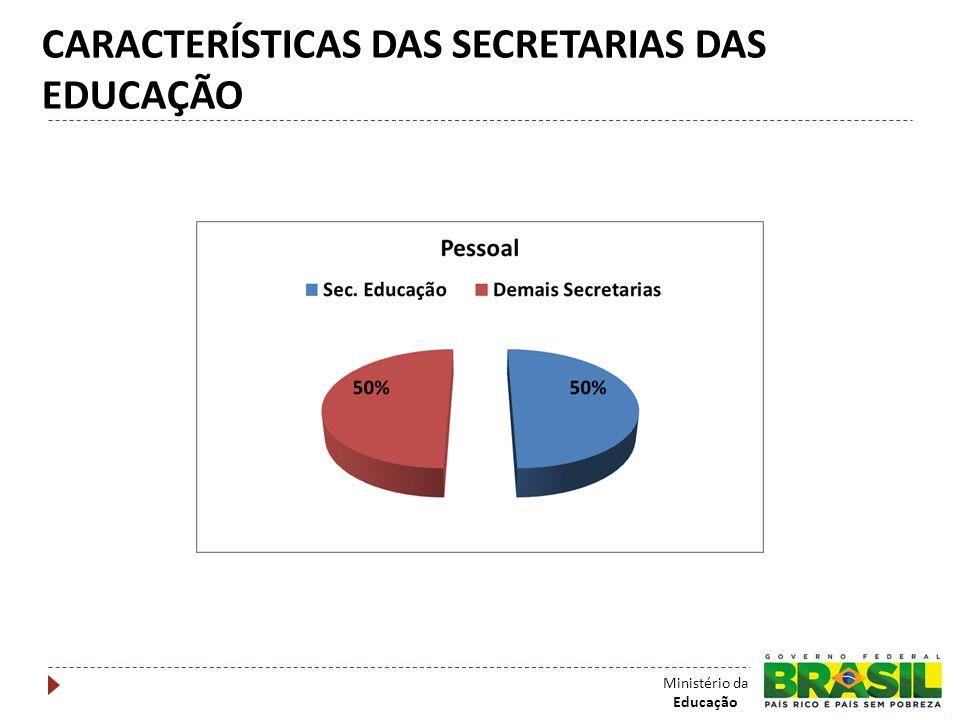 CARACTERÍSTICAS DAS SECRETARIAS DAS EDUCAÇÃO