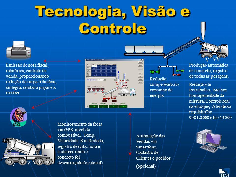 Tecnologia, Visão e Controle