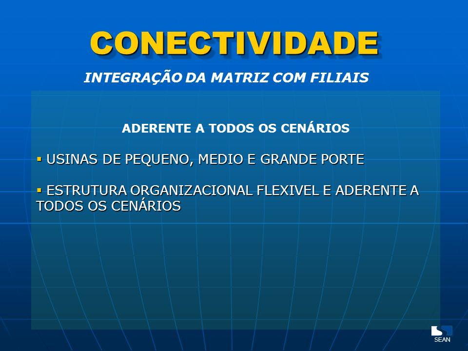 INTEGRAÇÃO DA MATRIZ COM FILIAIS ADERENTE A TODOS OS CENÁRIOS