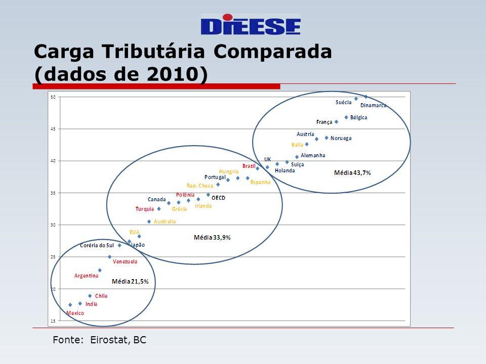 Carga Tributária Comparada (dados de 2010)