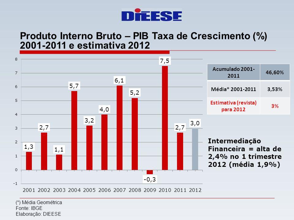 Estimativa (revista) para 2012
