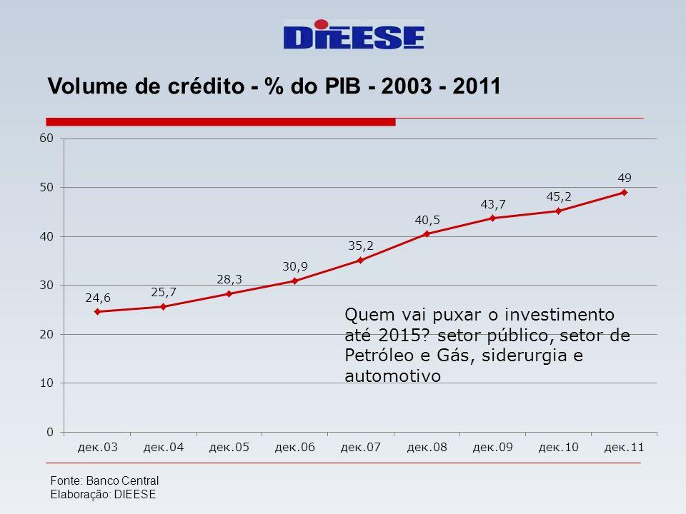 Volume de crédito - % do PIB - 2003 - 2011