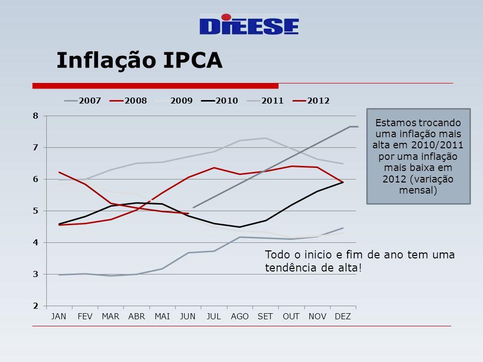 Inflação IPCA Todo o inicio e fim de ano tem uma tendência de alta!