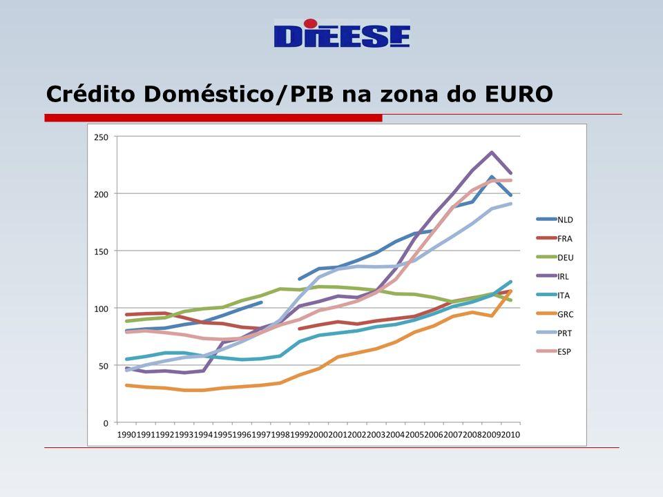 Crédito Doméstico/PIB na zona do EURO