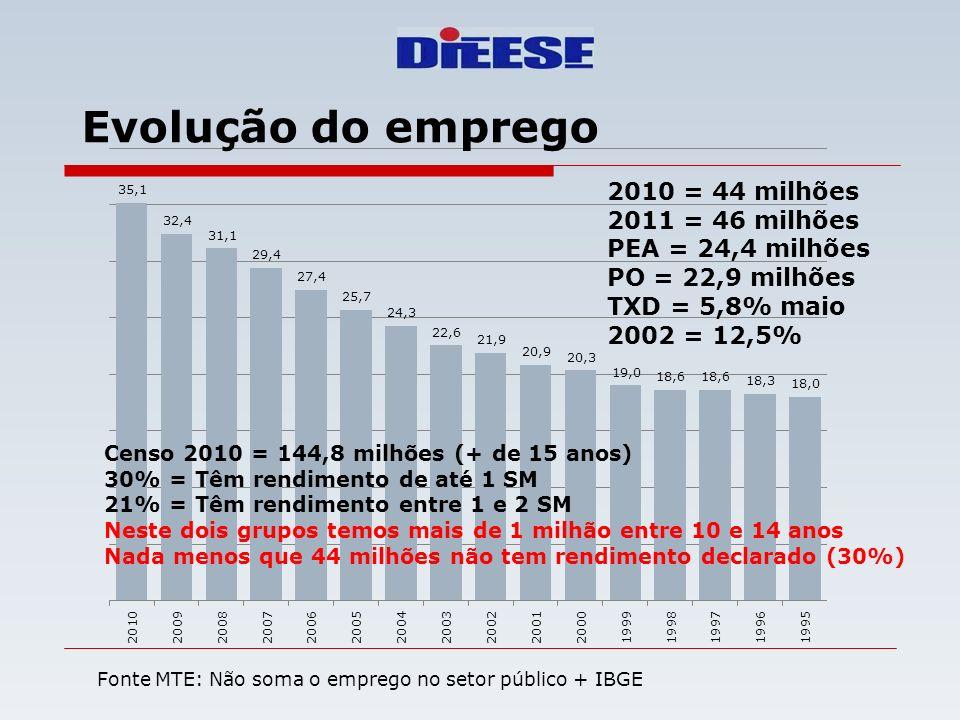 Evolução do emprego 2010 = 44 milhões 2011 = 46 milhões