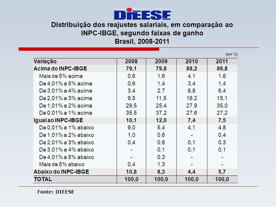 Distribuição dos reajustes salariais, em comparação ao INPC-IBGE, segundo faixas de ganho Brasil, 2008-2011