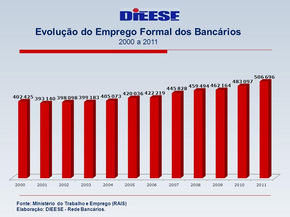 Evolução do Emprego Formal dos Bancários