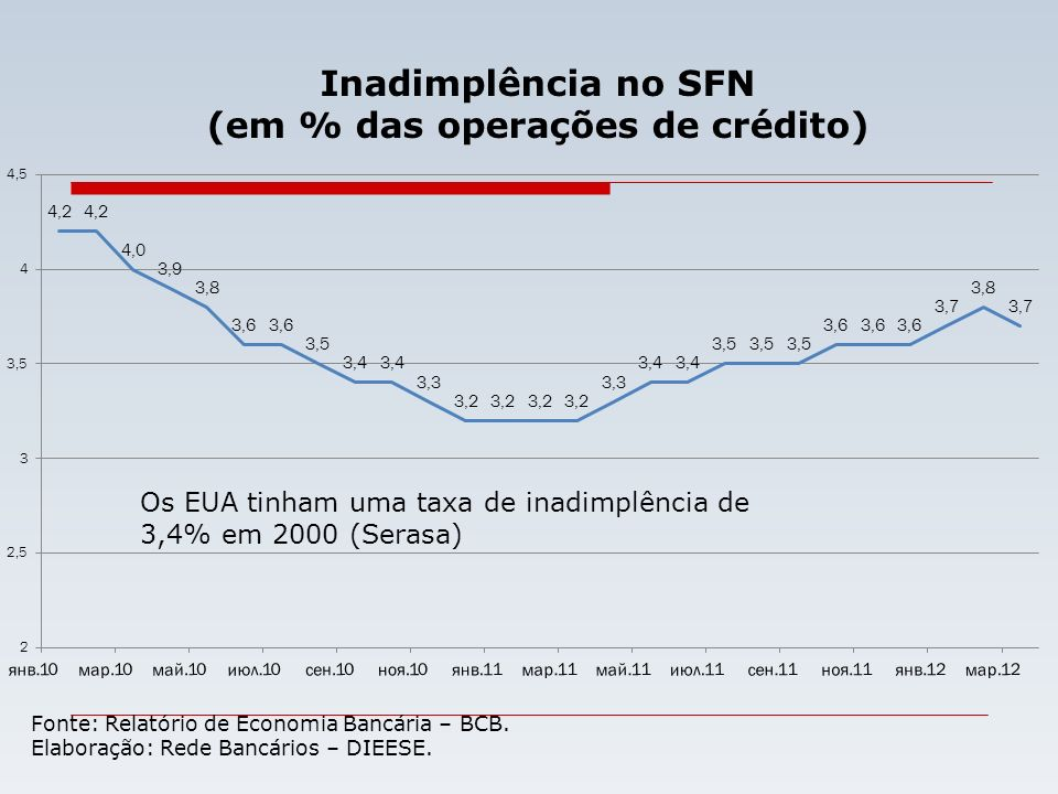 (em % das operações de crédito)