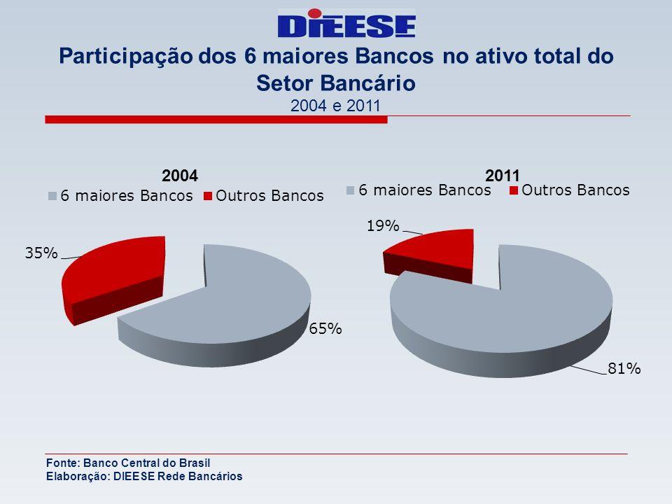 Participação dos 6 maiores Bancos no ativo total do