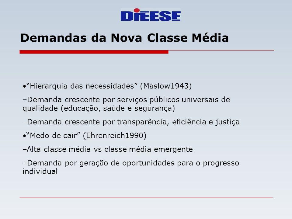 Demandas da Nova Classe Média