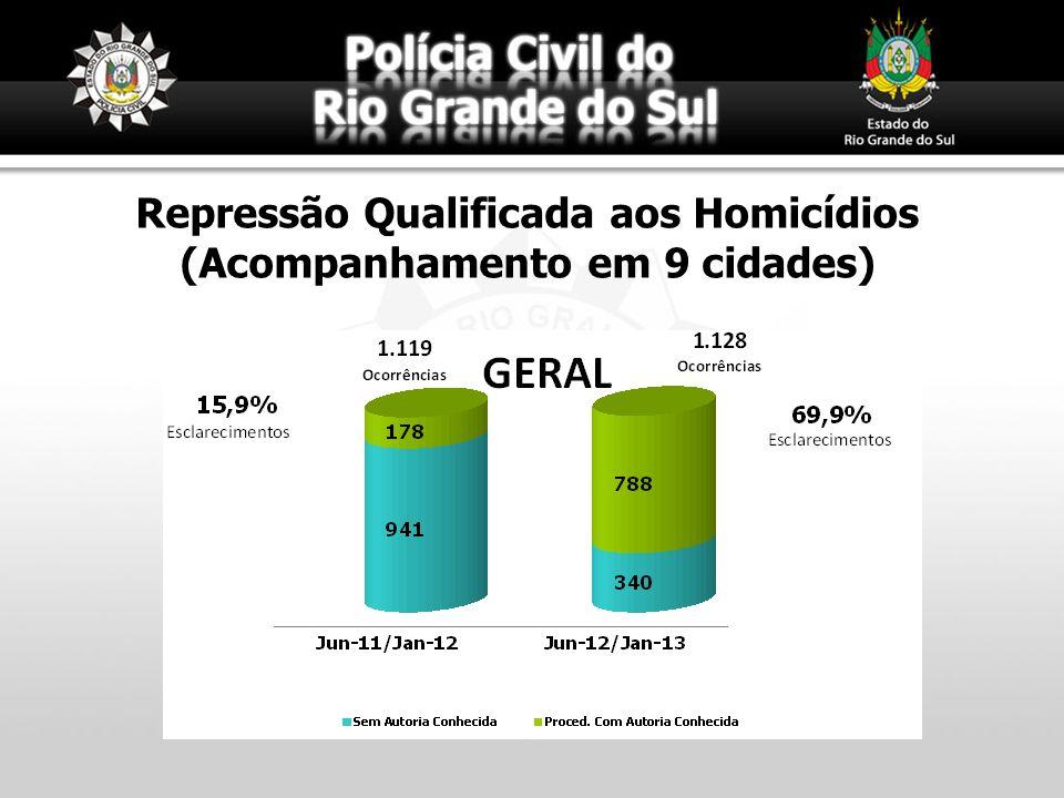 Repressão Qualificada aos Homicídios (Acompanhamento em 9 cidades)