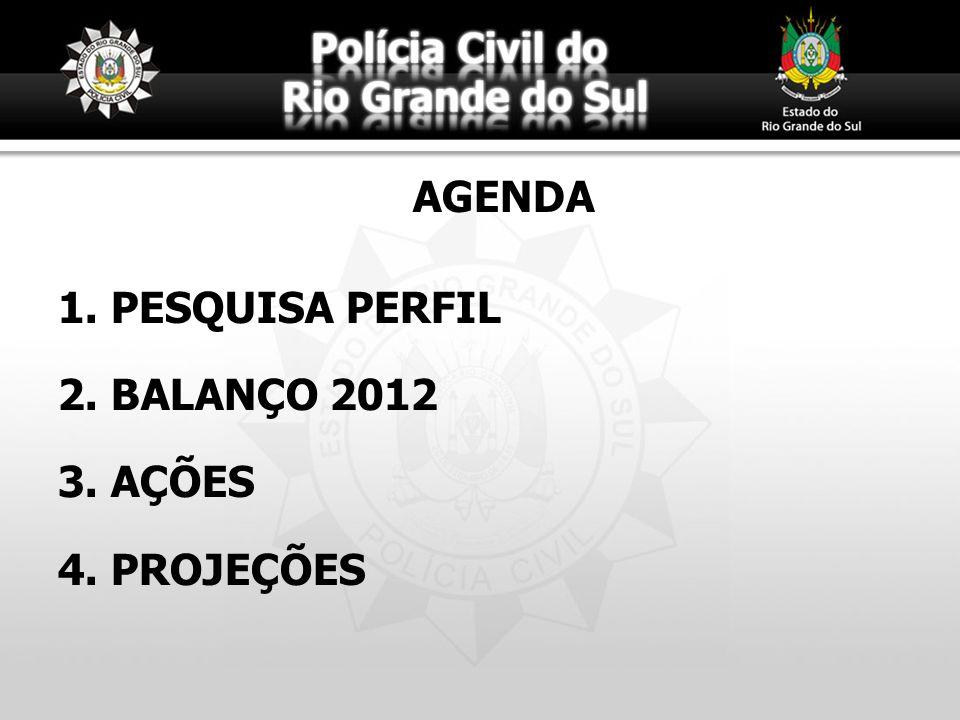 AGENDA PESQUISA PERFIL BALANÇO 2012 AÇÕES PROJEÇÕES