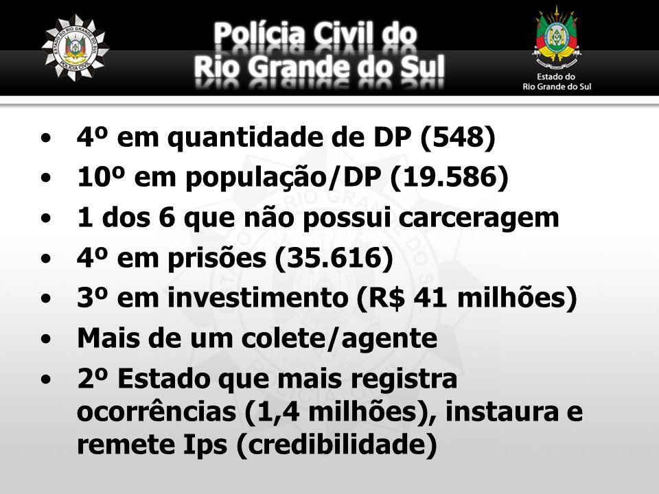 4º em quantidade de DP (548) 10º em população/DP (19.586) 1 dos 6 que não possui carceragem. 4º em prisões (35.616)