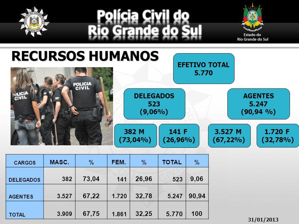 RECURSOS HUMANOS EFETIVO TOTAL 5.770 DELEGADOS 523 (9,06%) AGENTES