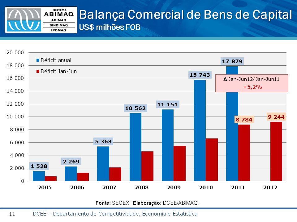 Balança Comercial de Bens de Capital US$ milhões FOB