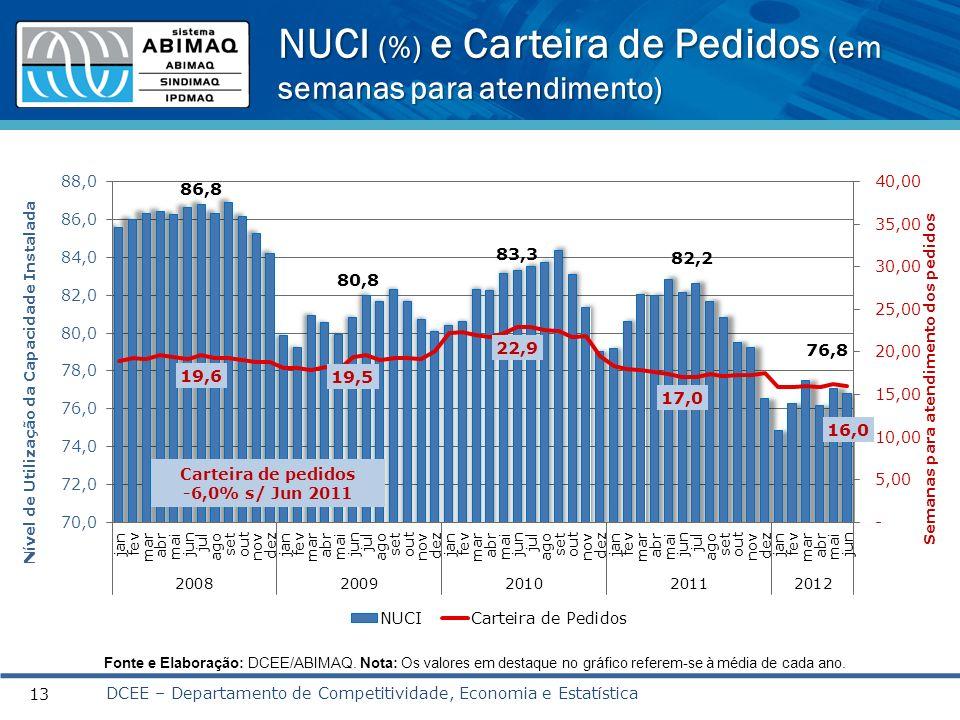 NUCI (%) e Carteira de Pedidos (em semanas para atendimento)
