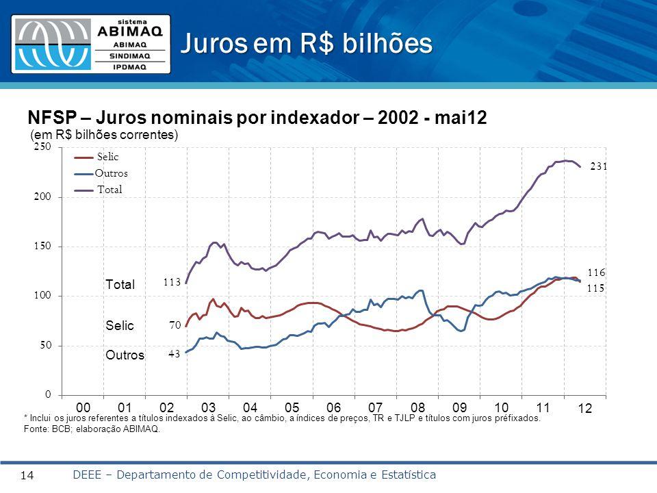 Juros em R$ bilhões DEEE – Departamento de Competitividade, Economia e Estatística