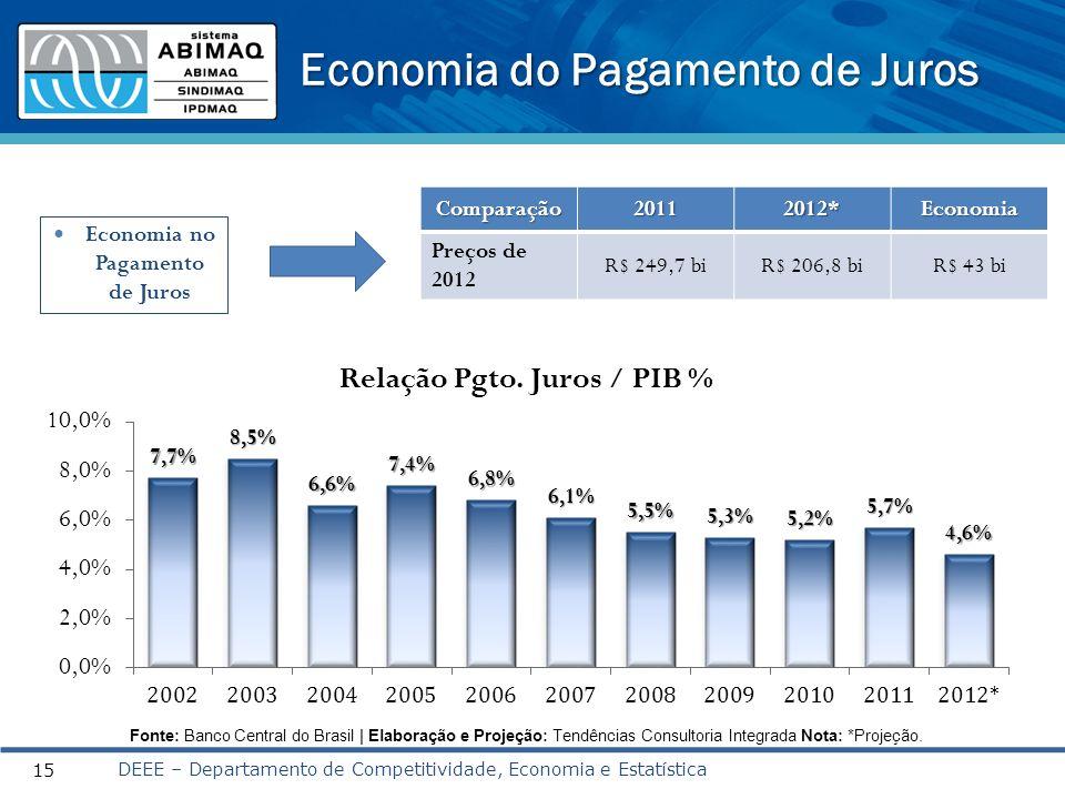 Economia do Pagamento de Juros