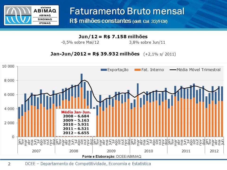 Faturamento Bruto mensal R$ milhões constantes (defl. Col. 32/FGV)