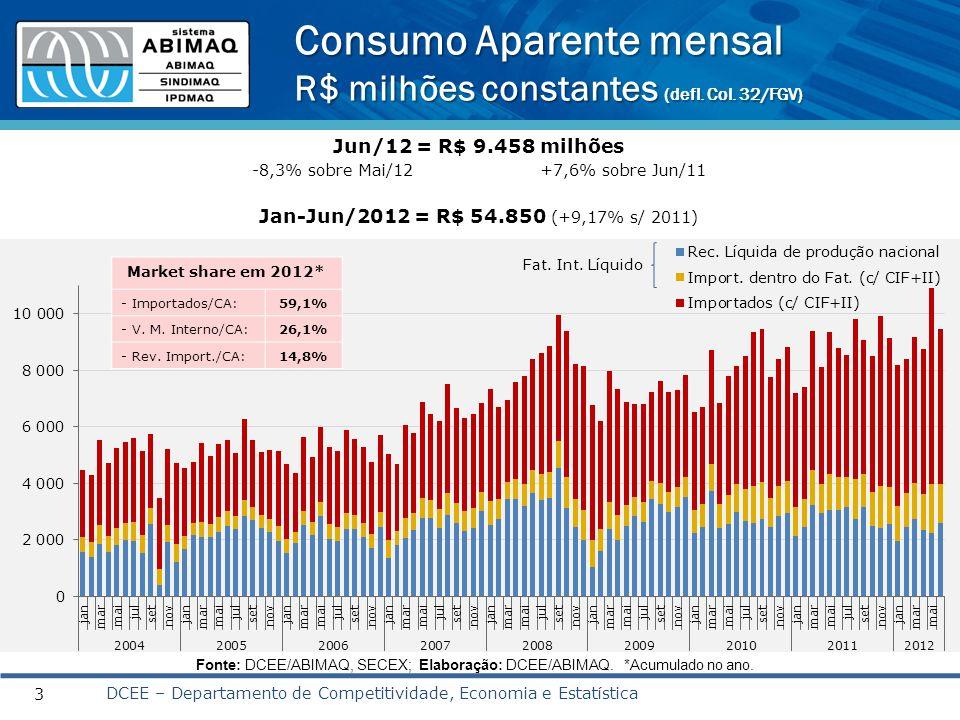 Consumo Aparente mensal R$ milhões constantes (defl. Col. 32/FGV)