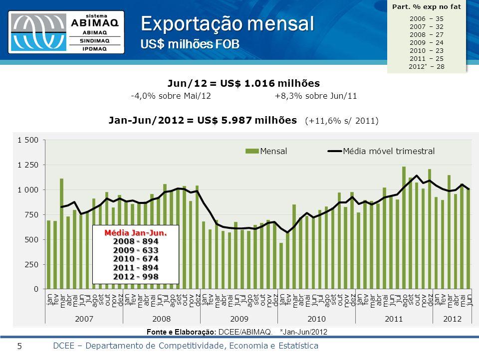 Exportação mensal US$ milhões FOB