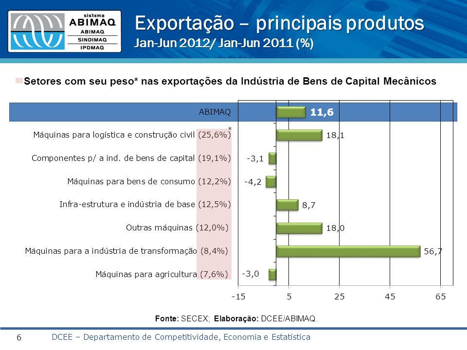 Exportação – principais produtos Jan-Jun 2012/ Jan-Jun 2011 (%)