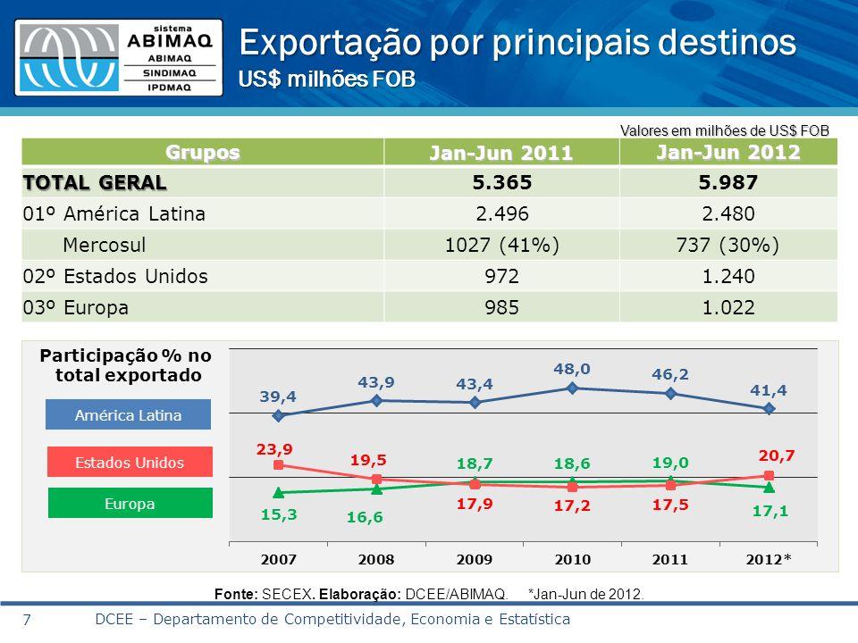 Exportação por principais destinos US$ milhões FOB