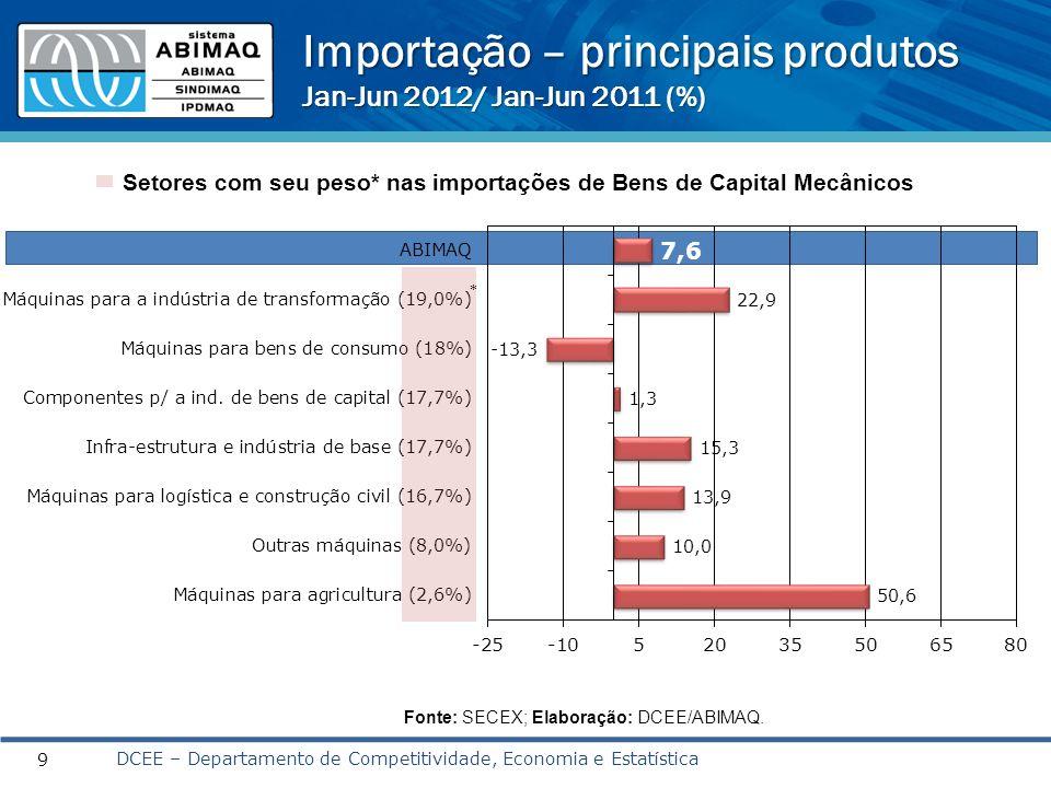 Importação – principais produtos Jan-Jun 2012/ Jan-Jun 2011 (%)