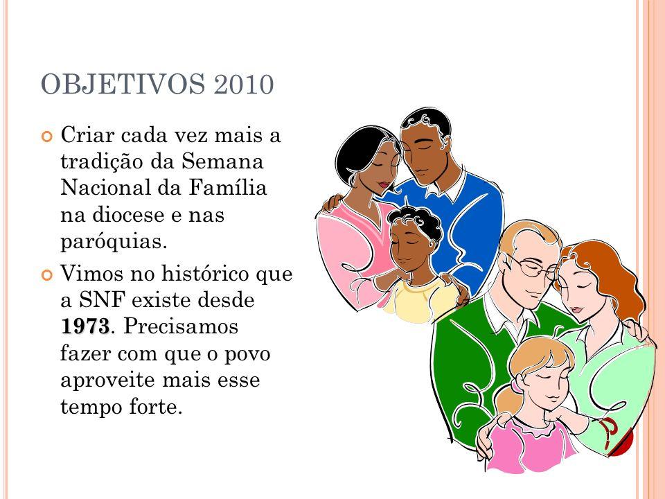 OBJETIVOS 2010 Criar cada vez mais a tradição da Semana Nacional da Família na diocese e nas paróquias.
