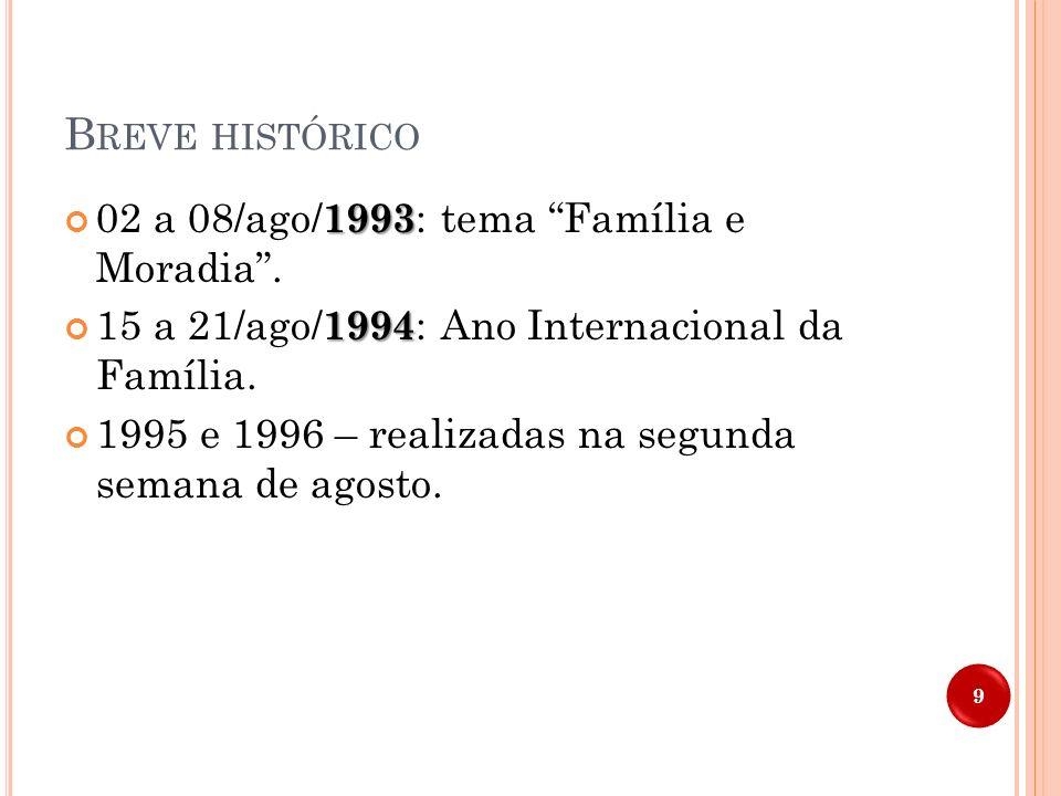Breve histórico 02 a 08/ago/1993: tema Família e Moradia .