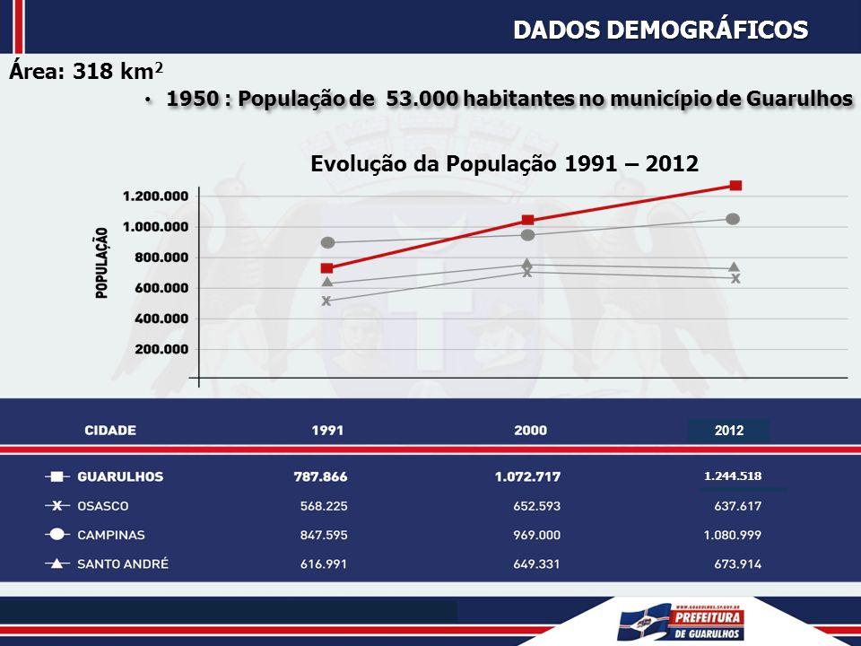 Dados Demográficos Área: 318 km2 Evolução da População 1991 – 2012