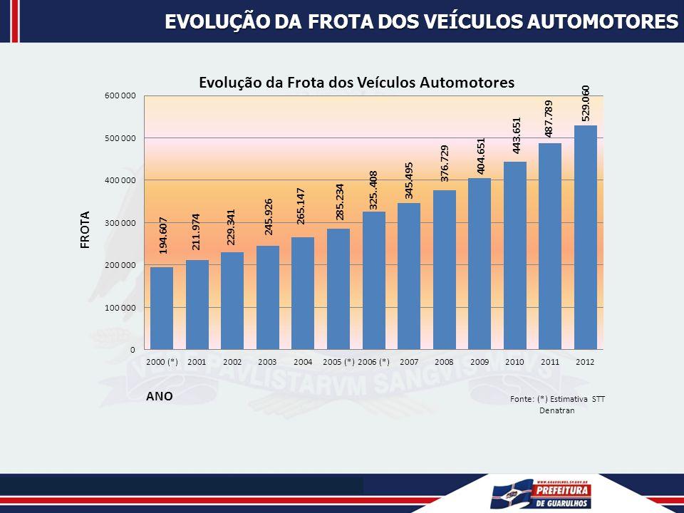 Evolução da frota dos veículos automotores