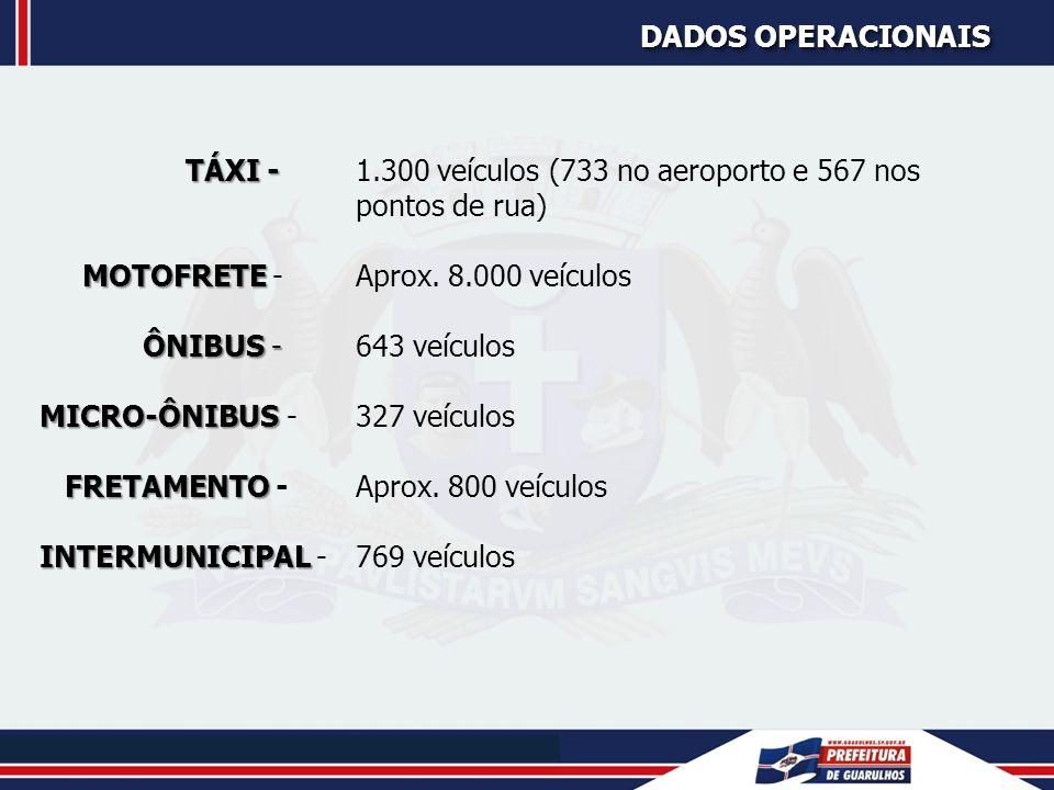 DADOS OPERACIONAIS Táxi - 1.300 veículos (733 no aeroporto e 567 nos pontos de rua) Motofrete - Aprox. 8.000 veículos