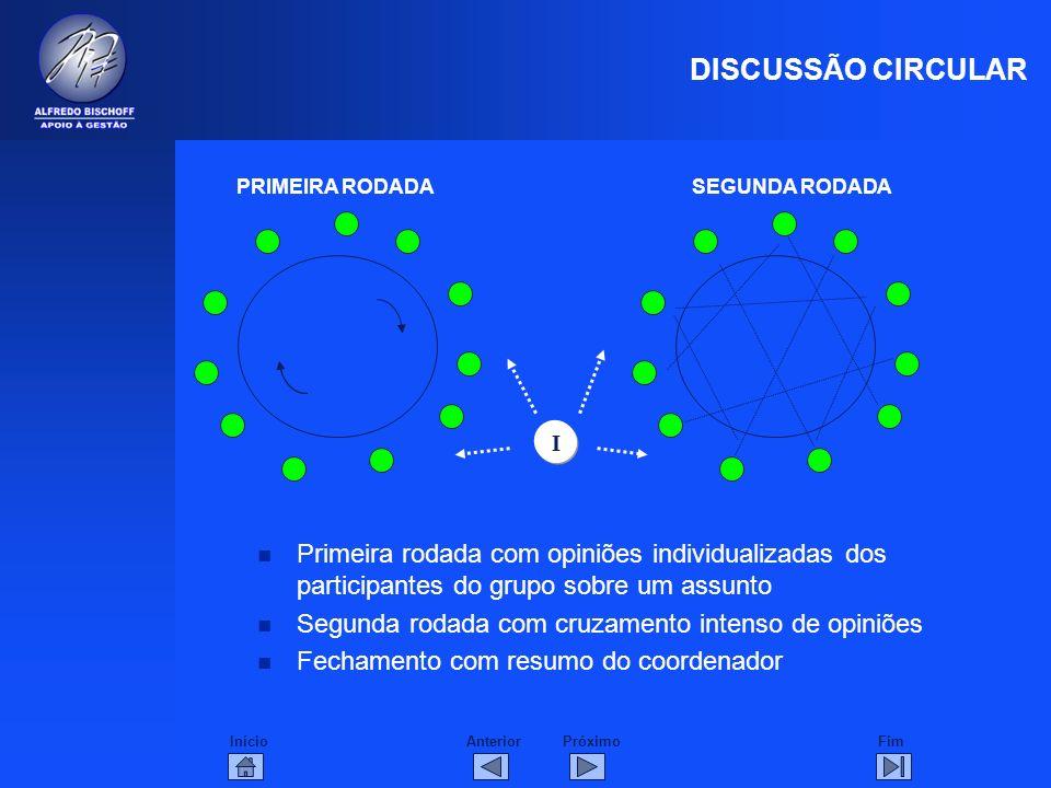 DISCUSSÃO CIRCULARPRIMEIRA RODADA. SEGUNDA RODADA. I. Primeira rodada com opiniões individualizadas dos participantes do grupo sobre um assunto.