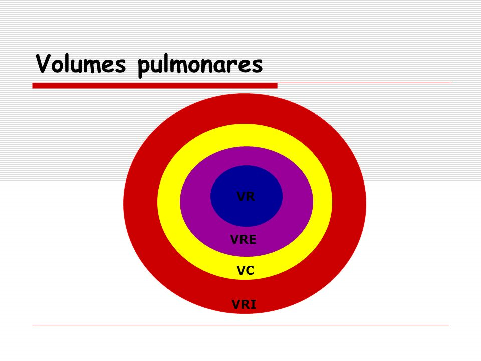 Volumes pulmonares VR VRE VC VRI