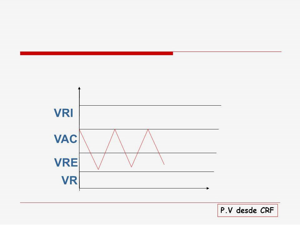 VRI VAC VRE VR P.V desde CRF