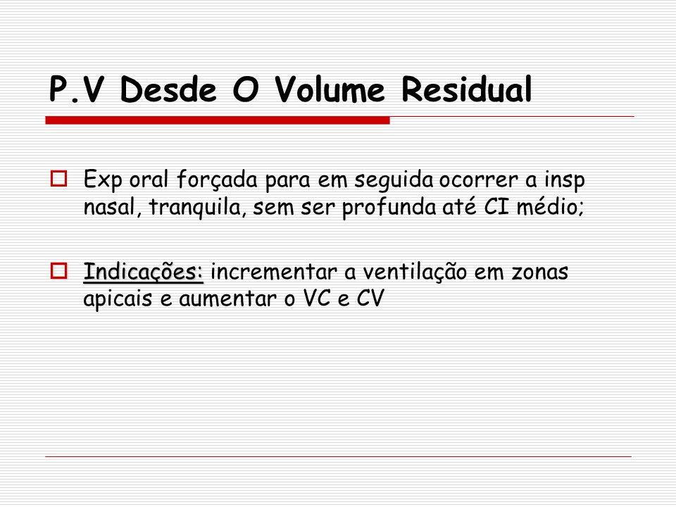 P.V Desde O Volume Residual