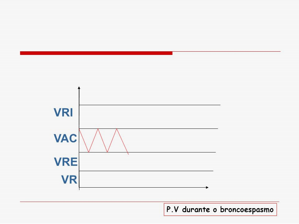 VRI VAC VRE VR P.V durante o broncoespasmo