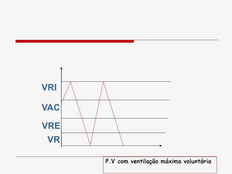 VRI VAC VRE VR P.V com ventilação máxima voluntária