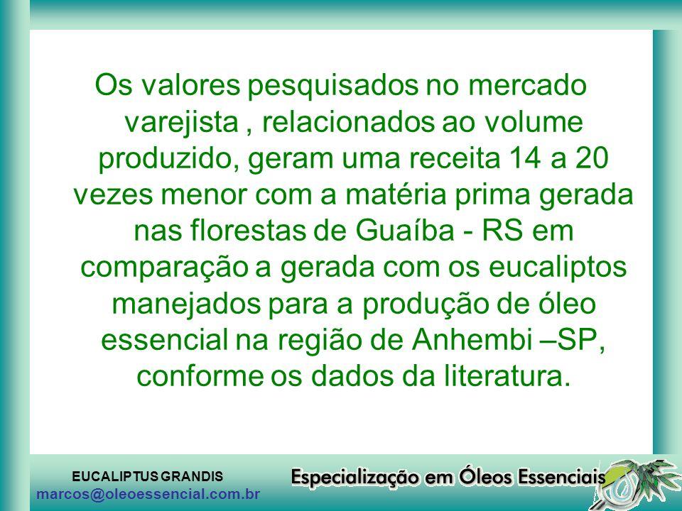 Os valores pesquisados no mercado varejista , relacionados ao volume produzido, geram uma receita 14 a 20 vezes menor com a matéria prima gerada nas florestas de Guaíba - RS em comparação a gerada com os eucaliptos manejados para a produção de óleo essencial na região de Anhembi –SP, conforme os dados da literatura.