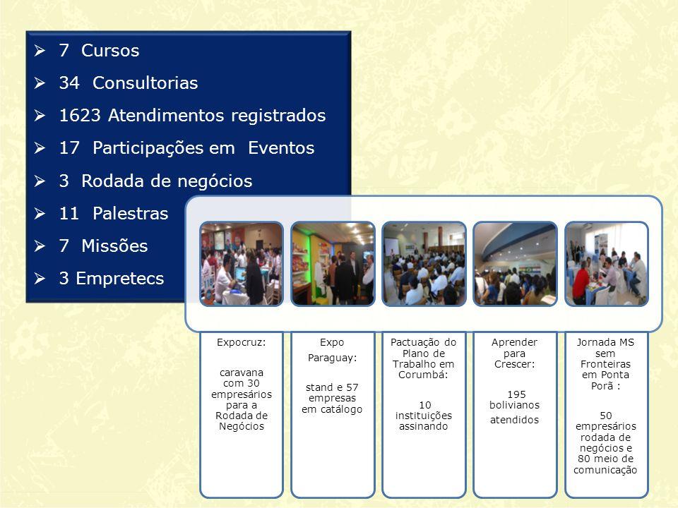 1623 Atendimentos registrados 17 Participações em Eventos