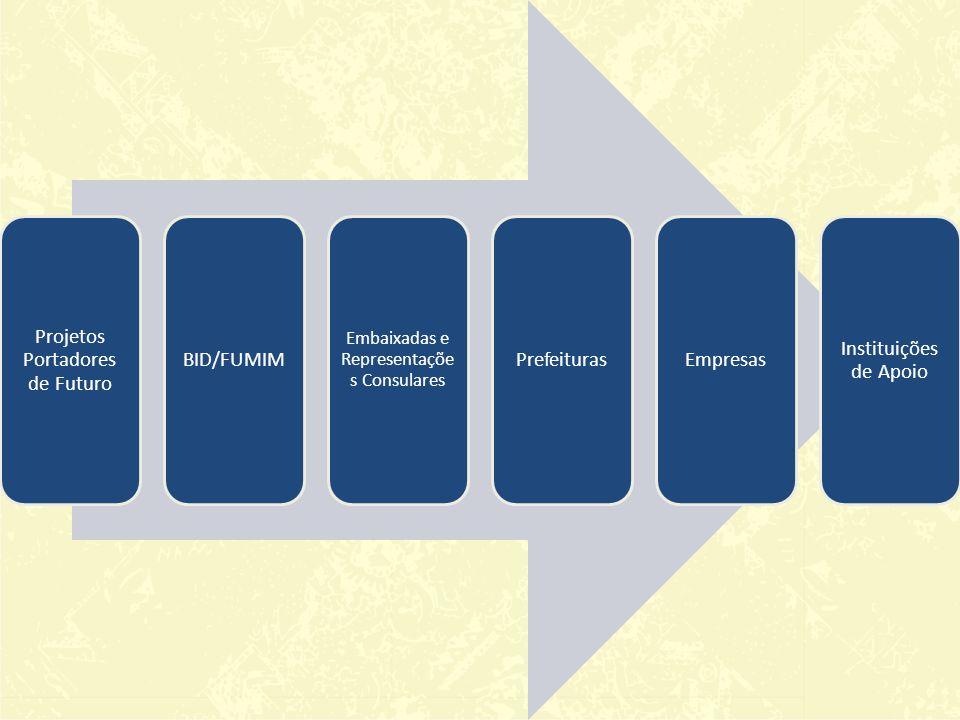 Projetos Portadores de Futuro BID/FUMIM Prefeituras Empresas