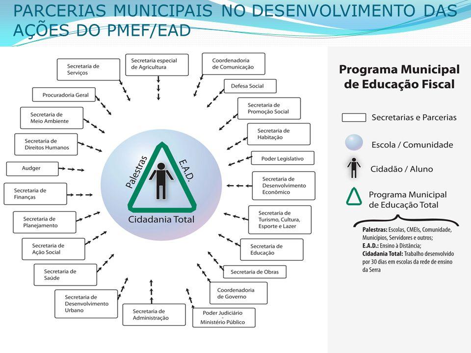 PARCERIAS MUNICIPAIS NO DESENVOLVIMENTO DAS AÇÕES DO PMEF/EAD