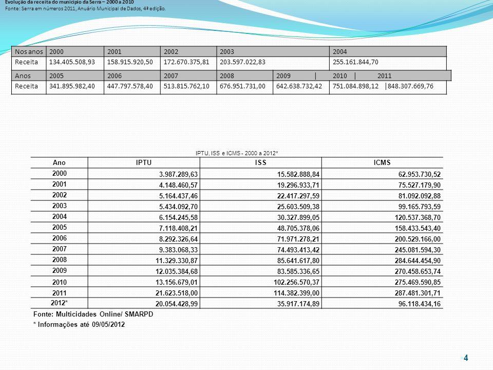 Evolução da receita do município da Serra – 2000 a 2010