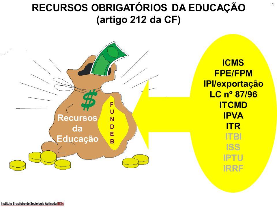 RECURSOS OBRIGATÓRIOS DA EDUCAÇÃO (artigo 212 da CF)
