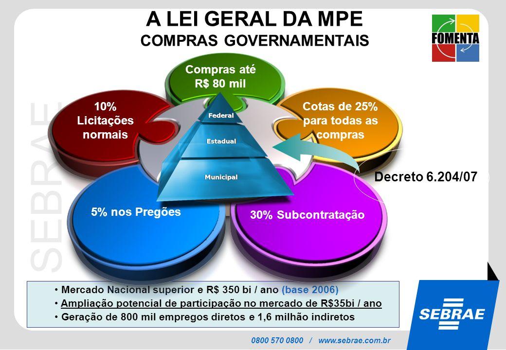 COMPRAS GOVERNAMENTAIS Cotas de 25% para todas as compras