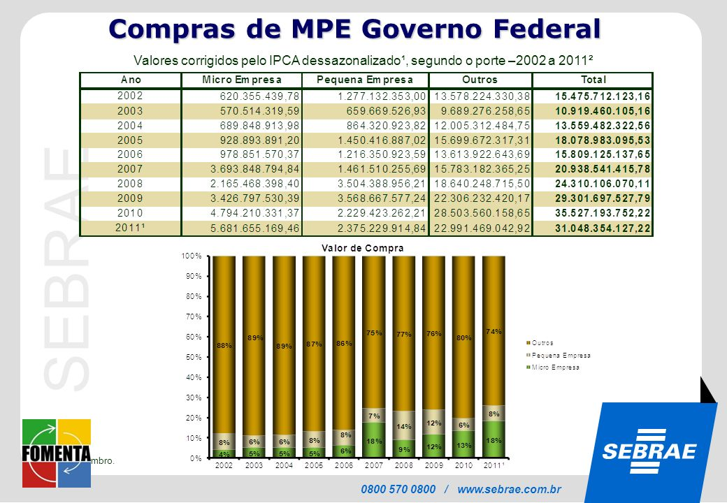 Compras de MPE Governo Federal